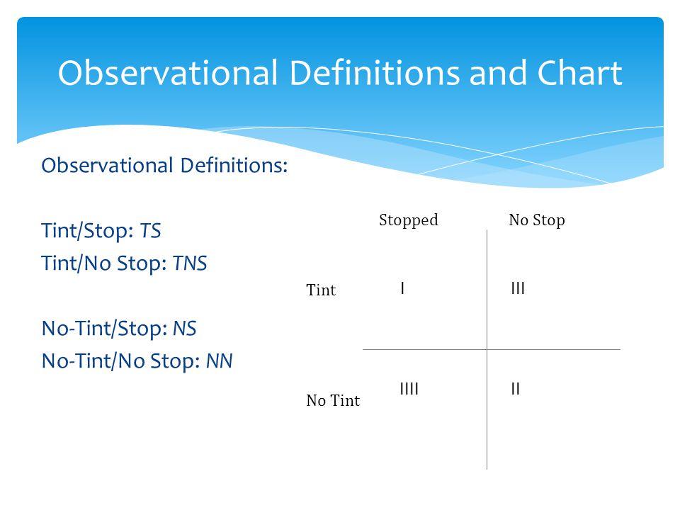 Observational Definitions: Tint/Stop: TS Tint/No Stop: TNS No-Tint/Stop: NS No-Tint/No Stop: NN Observational Definitions and Chart StoppedNo Stop Tint No Tint IIII IIIIII