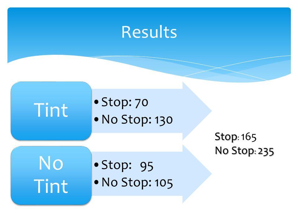 Stop: 70 No Stop: 130 Tint Stop:95 No Stop: 105 No Tint Results Stop Stop : 165 No Stop : 235