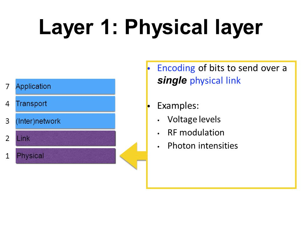 Layer 1: Physical layer Application Transport (Inter)network Link Physical 7 4 3 2 1 Encoding of bits to send over a single physical link Examples: Voltage levels RF modulation Photon intensities
