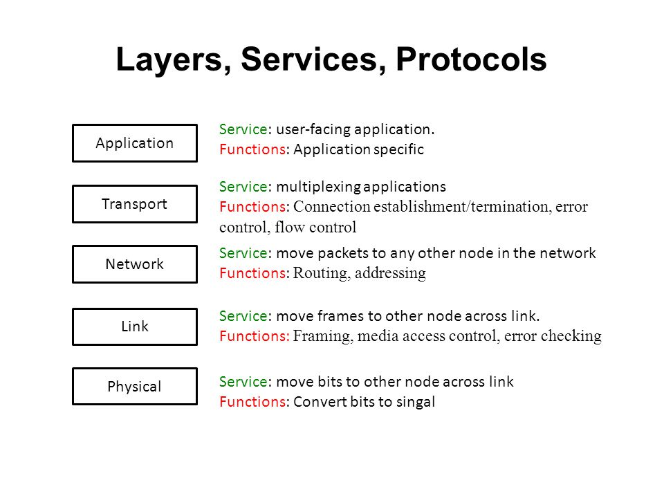 Layers, Services, Protocols Network Link Physical Transport Application Service: move bits to other node across link Functions: Convert bits to singal Service: move frames to other node across link.