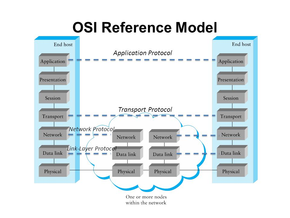 OSI Reference Model Application Protocol Transport Protocol Network Protocol Link-Layer Protocol