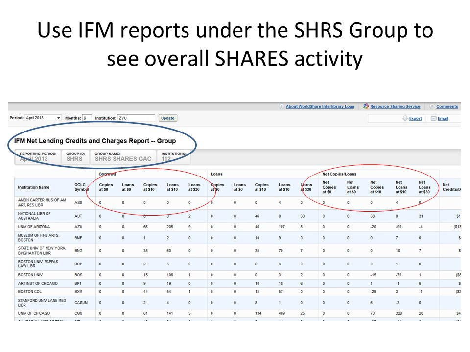Use IFM reports under the SHRS Group to see overall SHARES activity