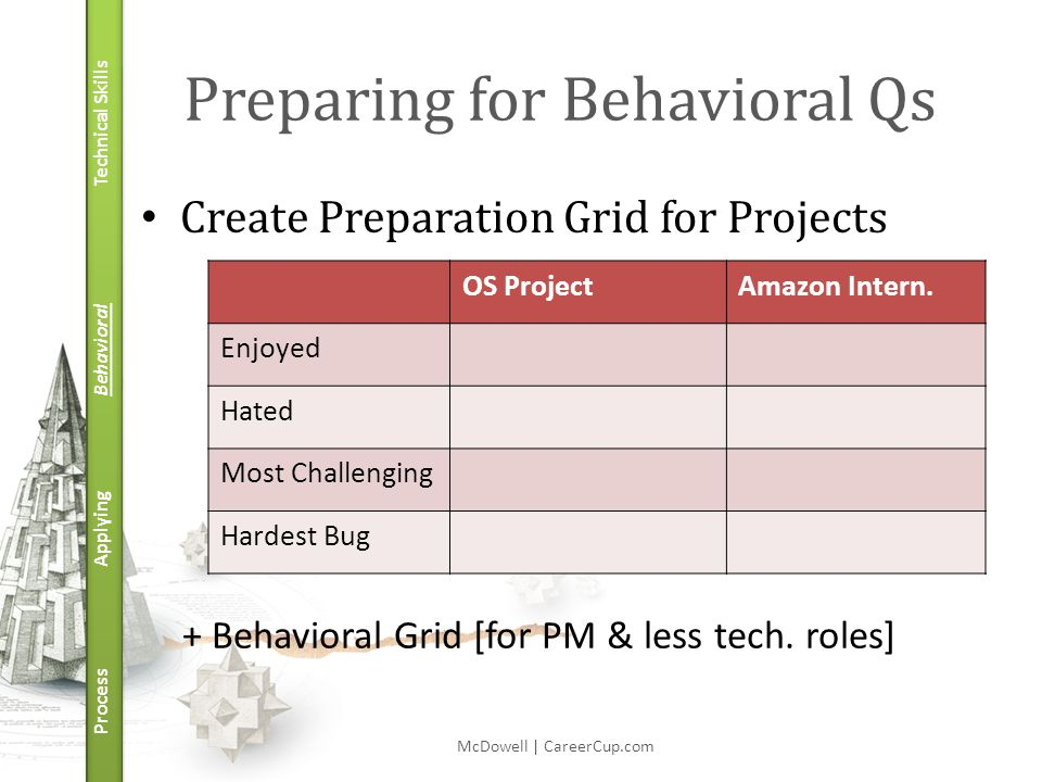 Technical Skills Behavioral Applying Process Preparing for Behavioral Qs Create Preparation Grid for Projects McDowell | CareerCup.com OS ProjectAmazon Intern.