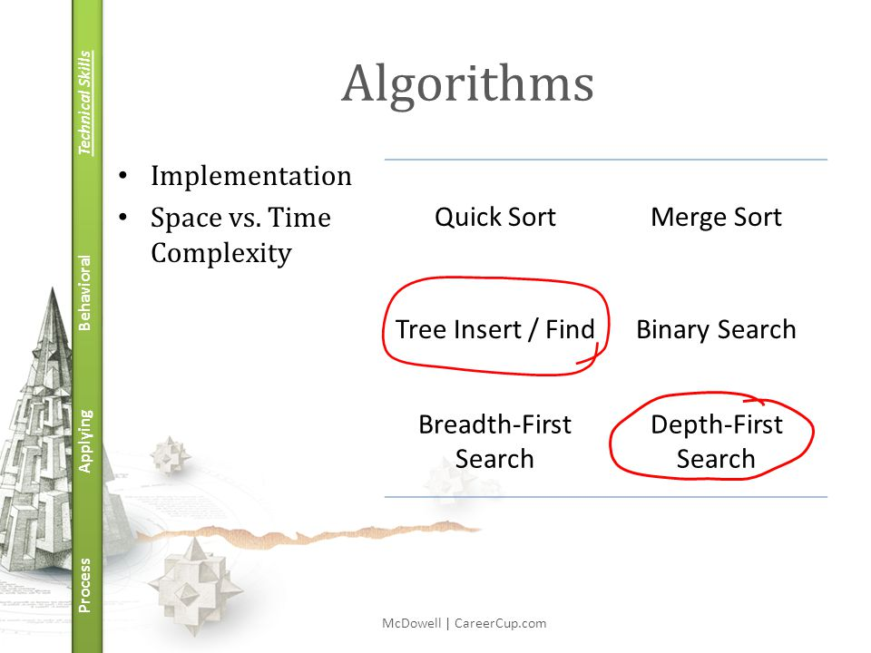 Technical Skills Behavioral Applying Process Algorithms Implementation Space vs. Time Complexity McDowell | CareerCup.com Quick SortMerge Sort Tree In