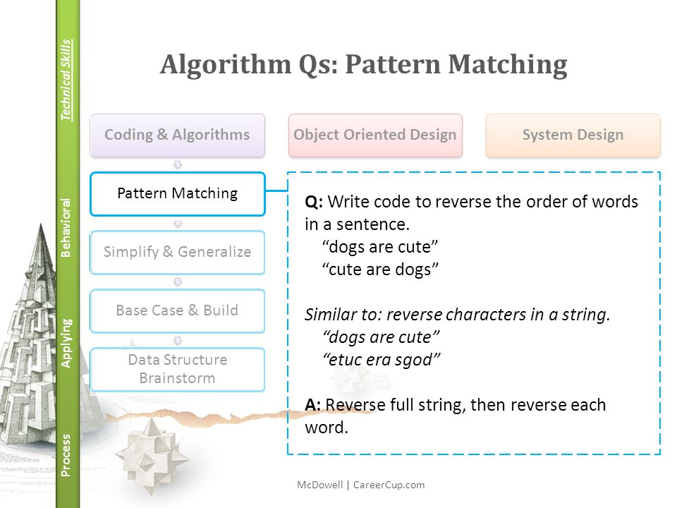 Technical Skills Behavioral Applying Process Algorithm Qs: Pattern Matching McDowell | CareerCup.com Q: Write code to reverse the order of words in a sentence.