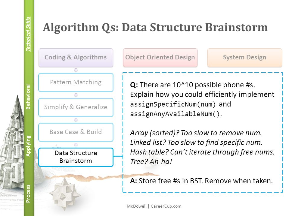 Technical Skills Behavioral Applying Process Algorithm Qs: Data Structure Brainstorm McDowell | CareerCup.com Coding & AlgorithmsPattern MatchingSimpl
