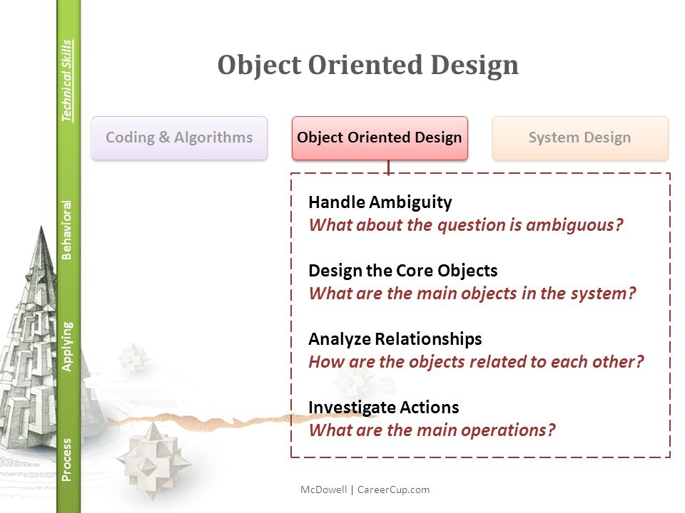 Technical Skills Behavioral Applying Process Object Oriented Design McDowell | CareerCup.com Handle Ambiguity What about the question is ambiguous.