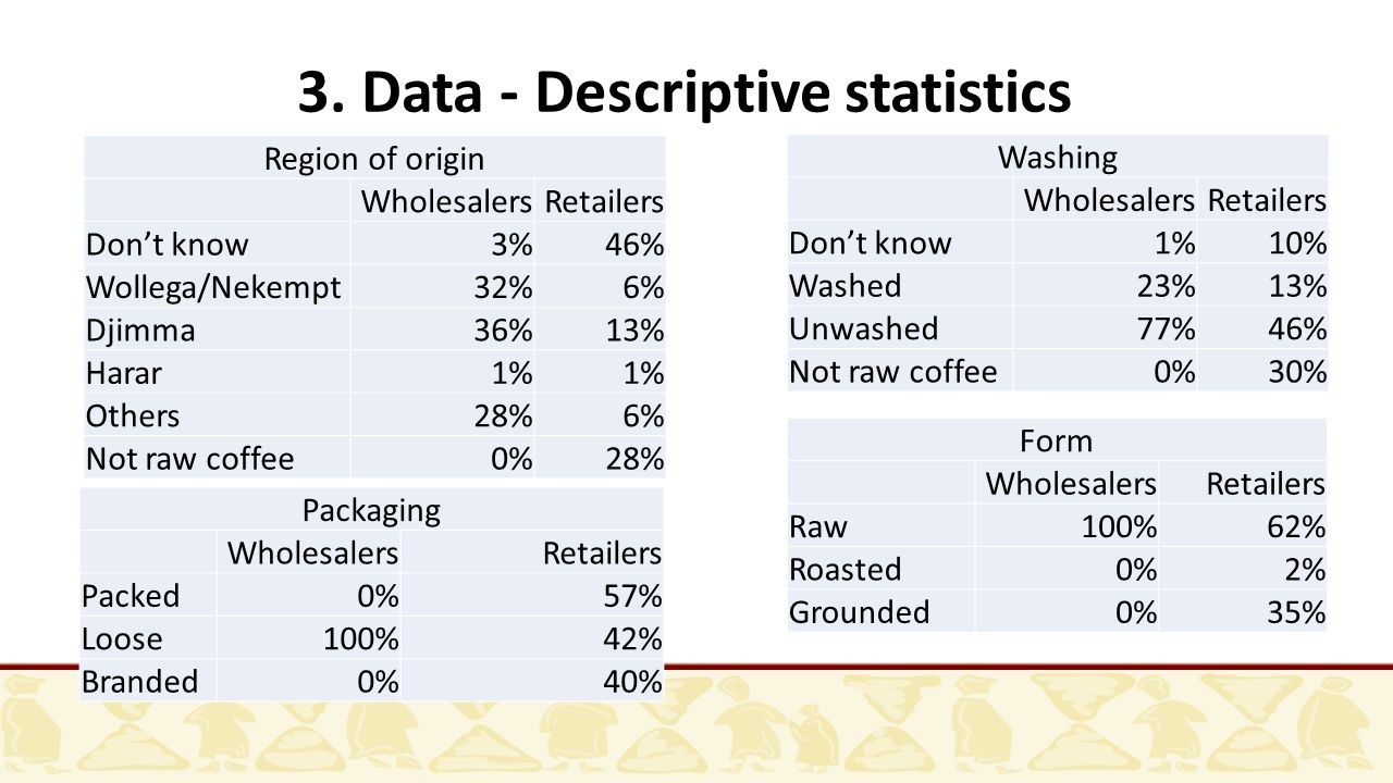 3. Data - Descriptive statistics Region of origin WholesalersRetailers Don't know3%46% Wollega/Nekempt32%6% Djimma36%13% Harar1% Others28%6% Not raw c
