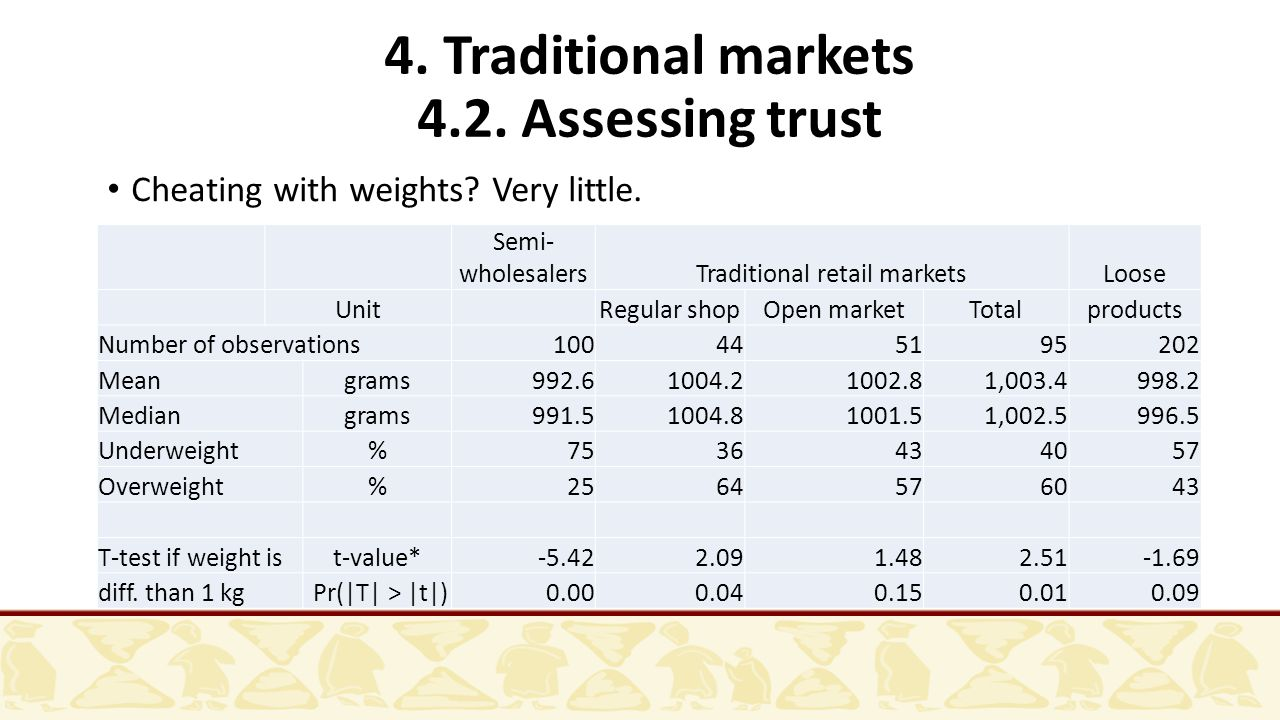 4. Traditional markets 4.2. Assessing trust Cheating with weights.