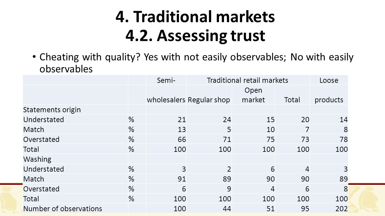 4. Traditional markets 4.2. Assessing trust Cheating with quality.