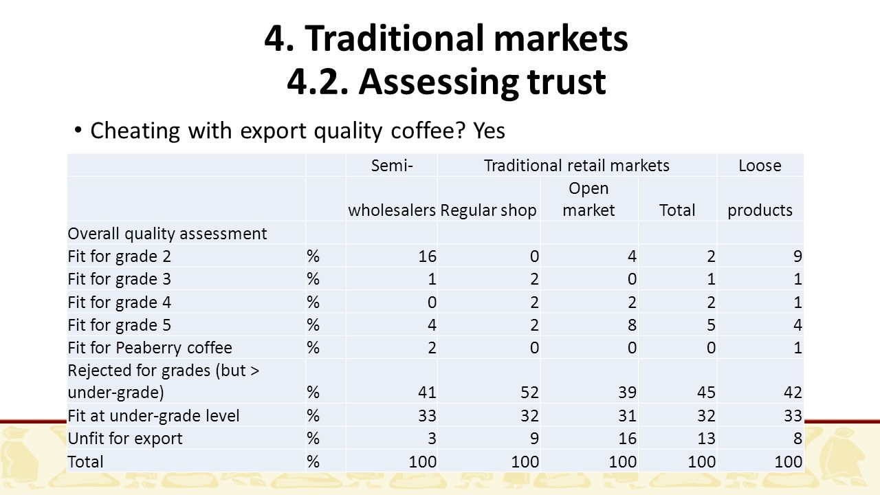 4. Traditional markets 4.2. Assessing trust Cheating with export quality coffee.