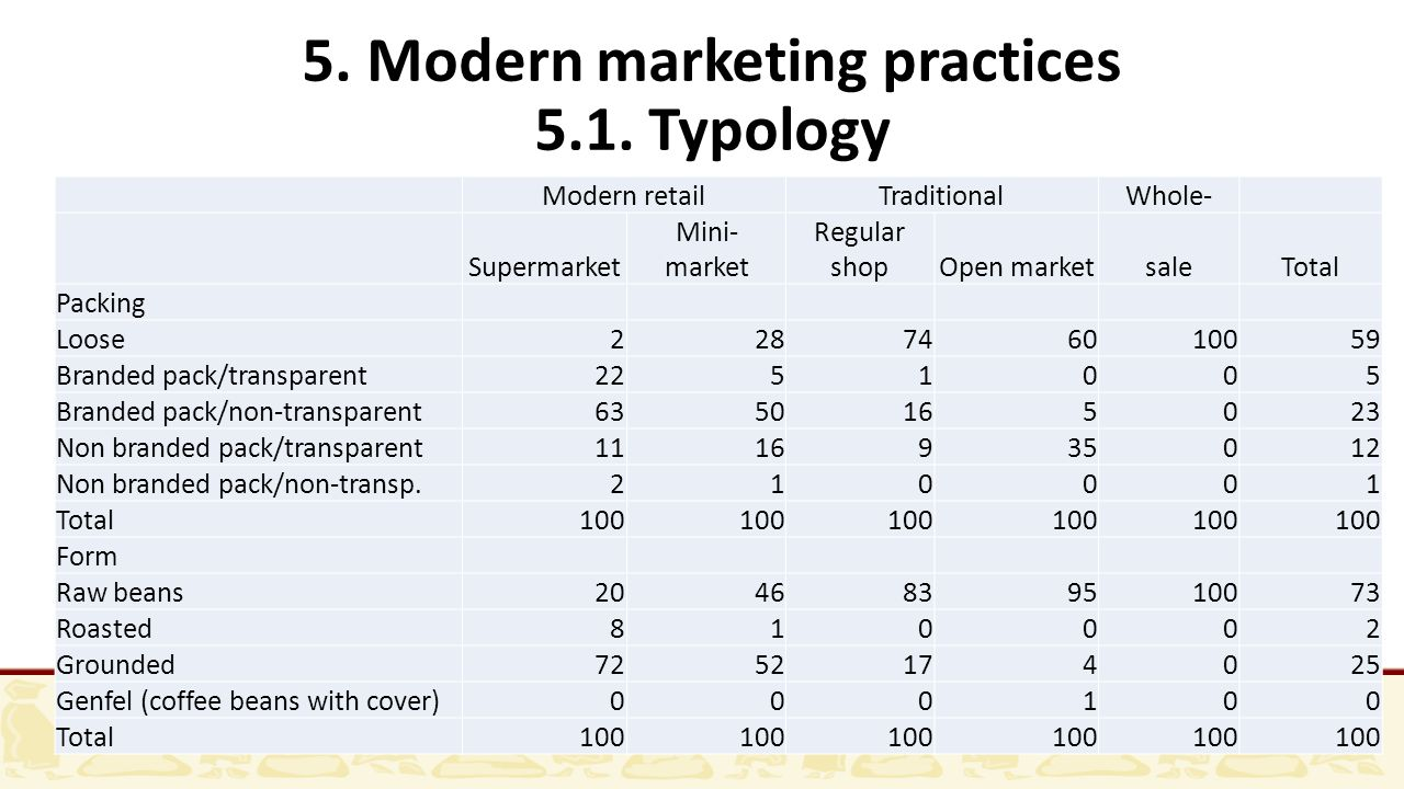 5. Modern marketing practices 5.1. Typology Modern retailTraditionalWhole- Supermarket Mini- market Regular shopOpen marketsaleTotal Packing Loose2287