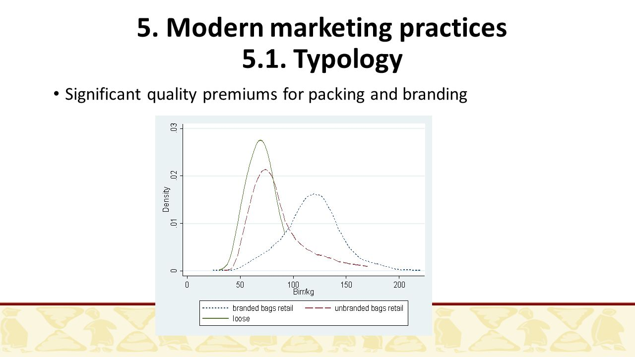 5. Modern marketing practices 5.1. Typology Significant quality premiums for packing and branding
