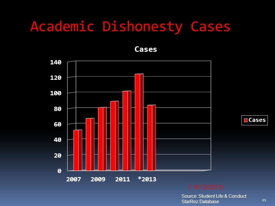 21 Academic Dishonesty Cases (* 9/12/2013) Source: Student Life & Conduct StarRez Database
