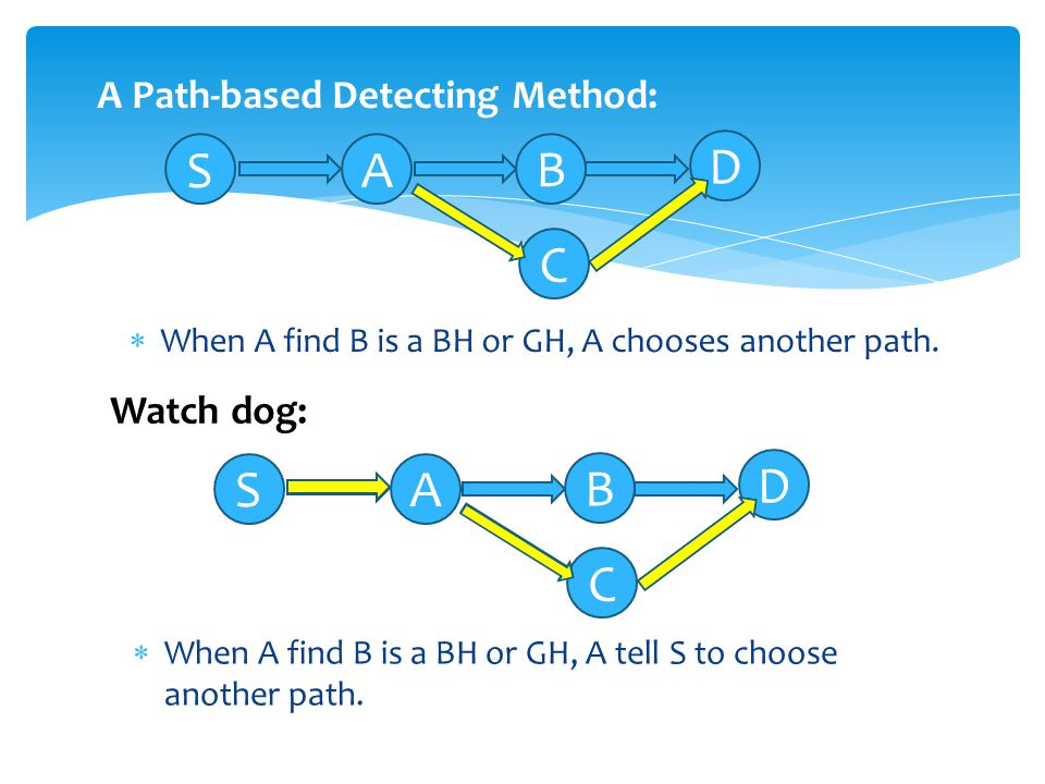  When A find B is a BH or GH, A chooses another path.