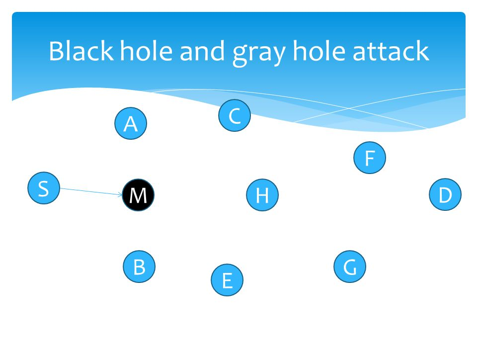  Black hole: drop all data packets & cheat the previous node.