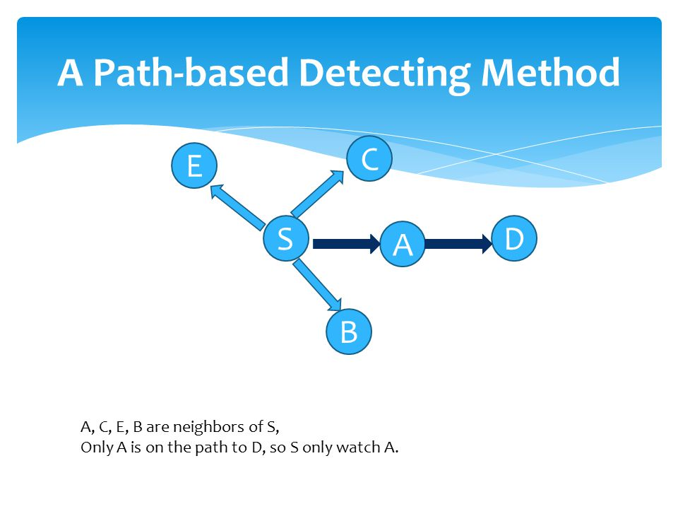 A Path-based Detecting Method S A D B C E A, C, E, B are neighbors of S, Only A is on the path to D, so S only watch A.