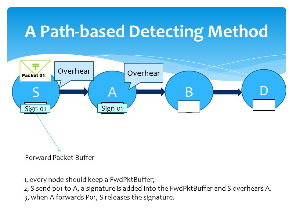 A Path-based Detecting Method S A D 1, every node should keep a FwdPktBuffer; 2, S send p01 to A, a signature is added into the FwdPktBuffer and S overhears A.
