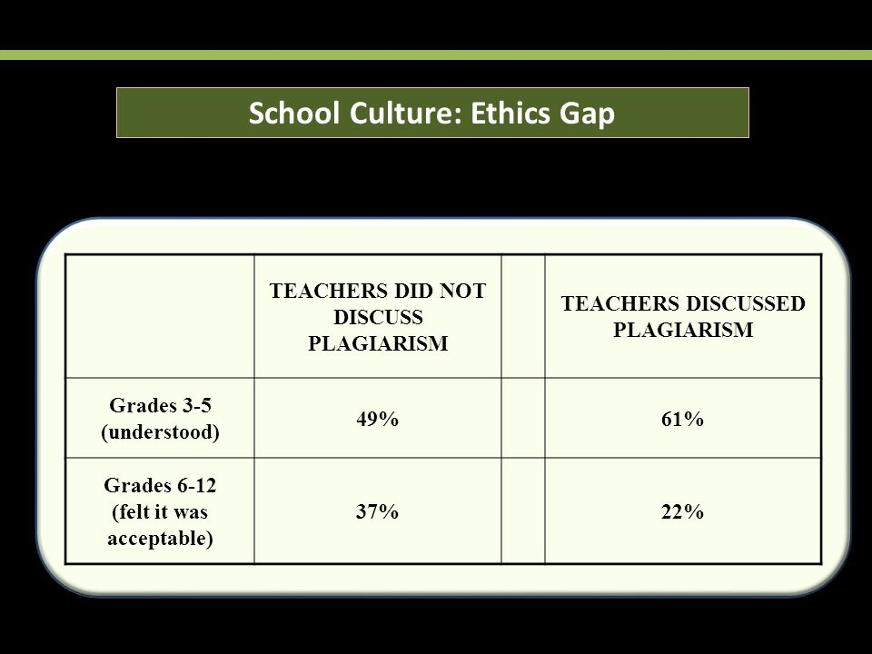 TEACHERS DID NOT DISCUSS PLAGIARISM TEACHERS DISCUSSED PLAGIARISM Grades 3-5 (understood) 49%61% Grades 6-12 (felt it was acceptable) 37%22% School Culture: Ethics Gap