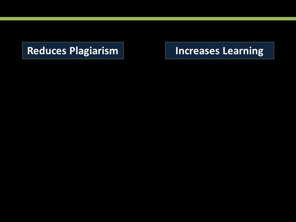 Reduces PlagiarismIncreases Learning