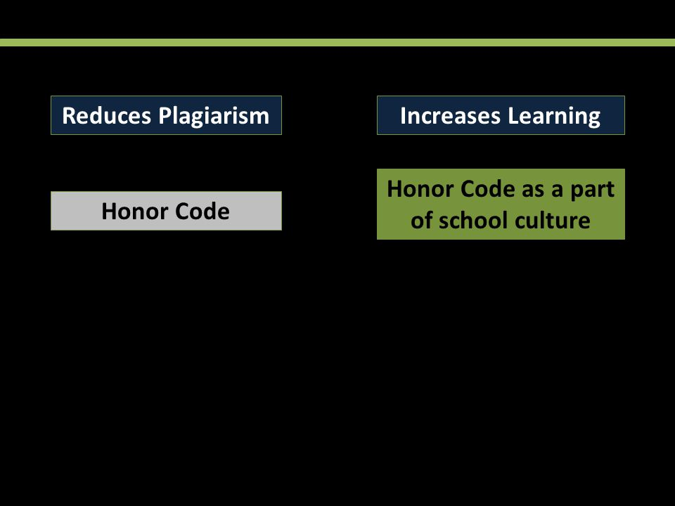 Reduces PlagiarismIncreases Learning Honor Code Honor Code as a part of school culture