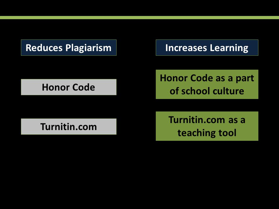 Reduces PlagiarismIncreases Learning Honor Code Honor Code as a part of school culture Turnitin.com Turnitin.com as a teaching tool