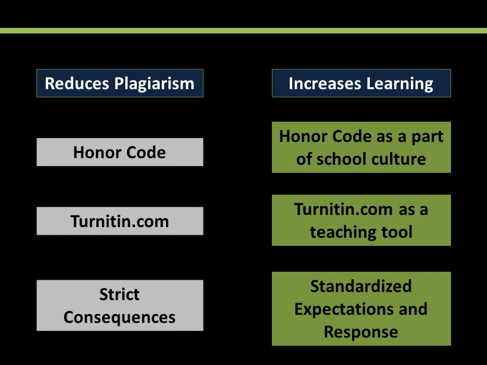 Reduces PlagiarismIncreases Learning Honor Code Honor Code as a part of school culture Turnitin.com Turnitin.com as a teaching tool Strict Consequences Standardized Expectations and Response