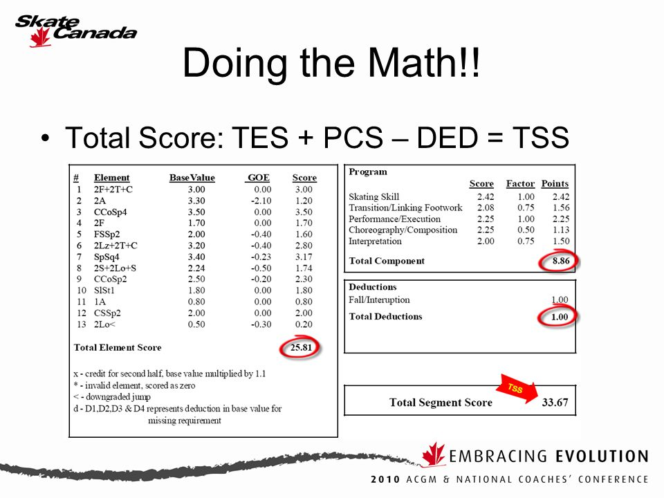 Doing the Math!! Total Score: TES + PCS – DED = TSS