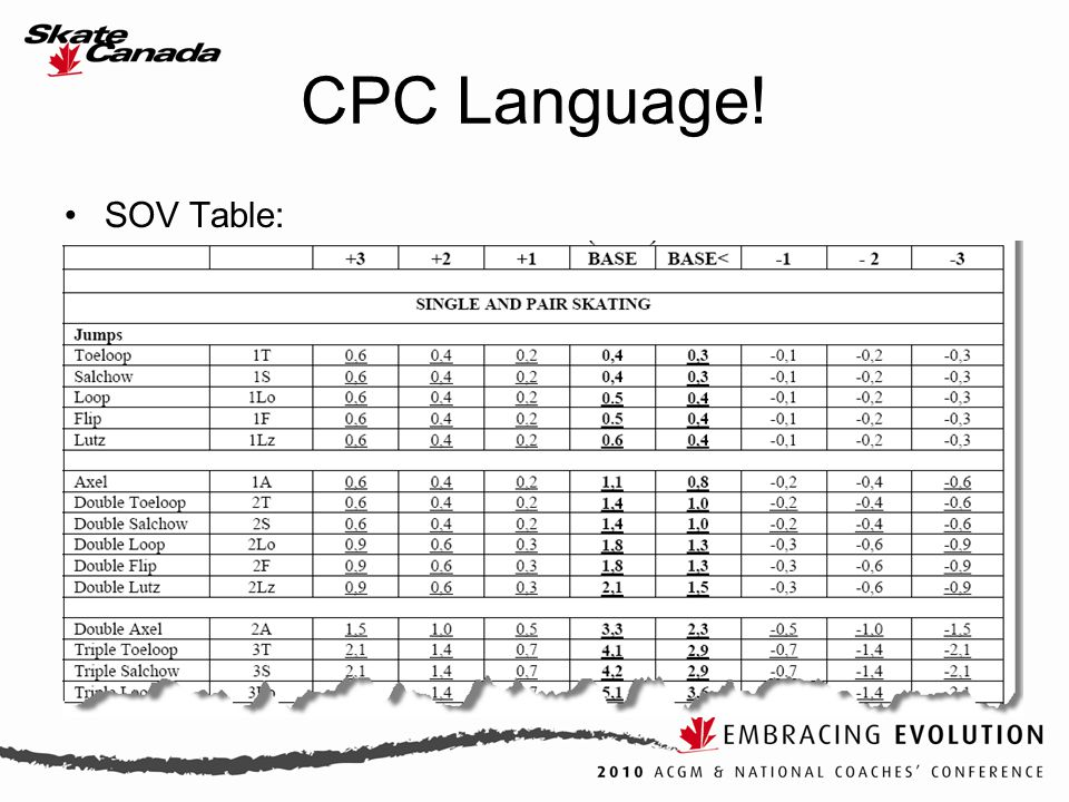 SOV Table: CPC Language!