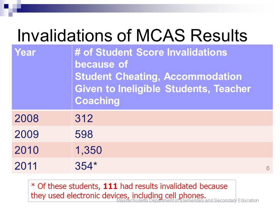Invalidations of MCAS Results Year# of Student Score Invalidations because of Student Cheating, Accommodation Given to Ineligible Students, Teacher Co