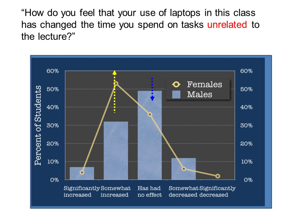 How do you feel that your use of laptops in this class has changed the time you spend on tasks unrelated to the lecture?