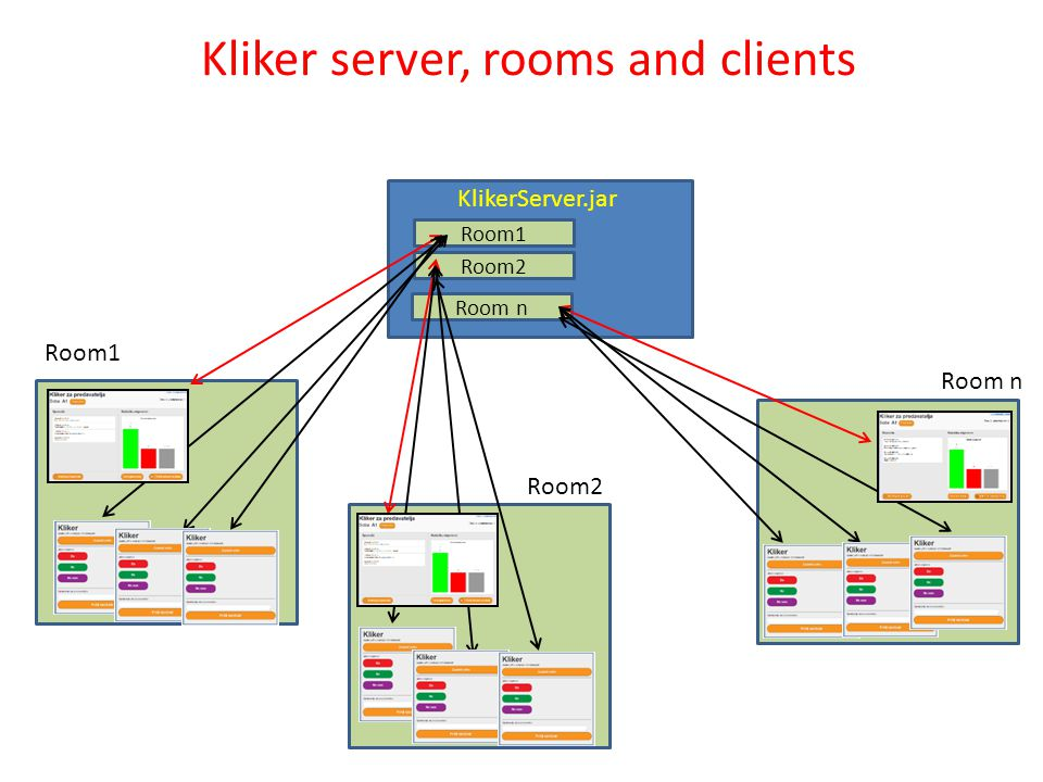 Room1 Room2 Room n KlikerServer.jar Room1 Room2 Room n Kliker server, rooms and clients