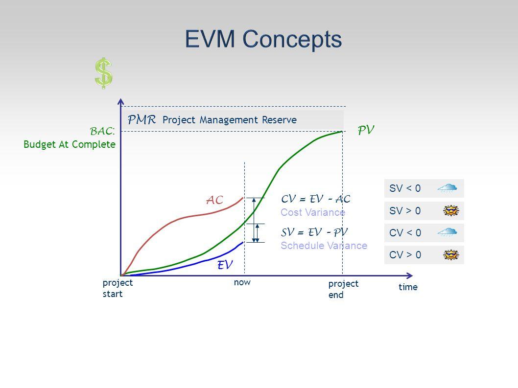 time AC PV EV now BAC : Budget At Complete SV = EV – PV Schedule Variance CV = EV – AC Cost Variance project end project start SV < 0 SV > 0 CV < 0 CV > 0 PMR Project Management Reserve