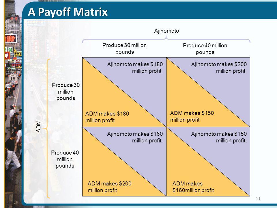 A Payoff Matrix ADM Ajinomoto Produce 30 million pounds ADM makes $180 million profit Produce 40 million pounds Produce 30 million pounds Produce 40 m