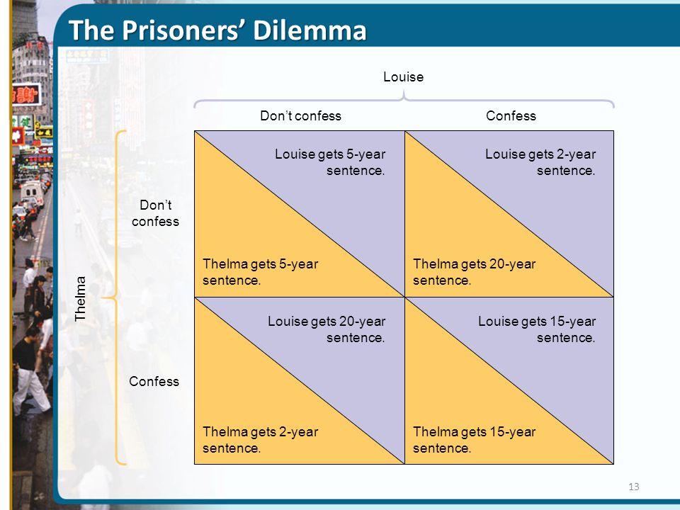 The Prisoners' Dilemma Don't confess Confess Louise Louise gets 2-year sentence. Louise gets 5-year sentence. Thelma gets 20-year sentence. Thelma get