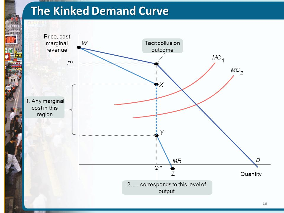 The Kinked Demand Curve Q* P * Quantity Price, cost marginal revenue X W Y D Z MR MC 2 1 1. Any marginal cost in this region 2. … corresponds to this