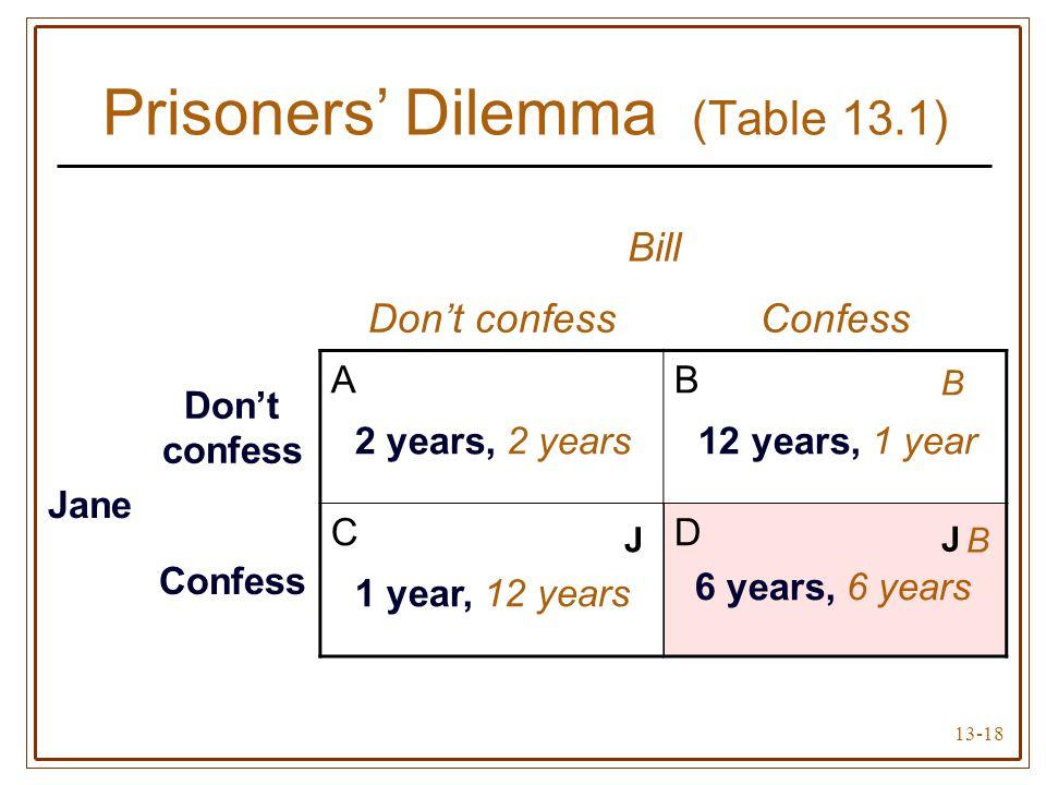 13-18 Bill Don't confessConfess Jane Don't confess A 2 years, 2 years B 12 years, 1 year Confess C 1 year, 12 years D 6 years, 6 years Prisoners' Dile
