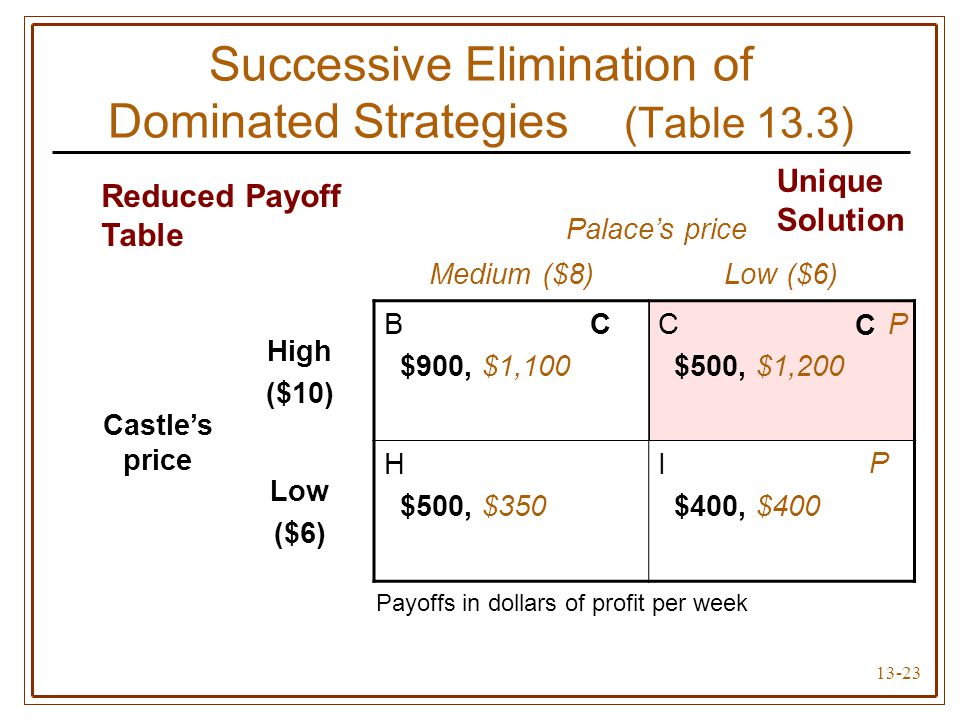 13-23 Successive Elimination of Dominated Strategies (Table 13.3) Palace's price Medium ($8)Low ($6) Castle's price High ($10) B $900, $1,100 C $500,