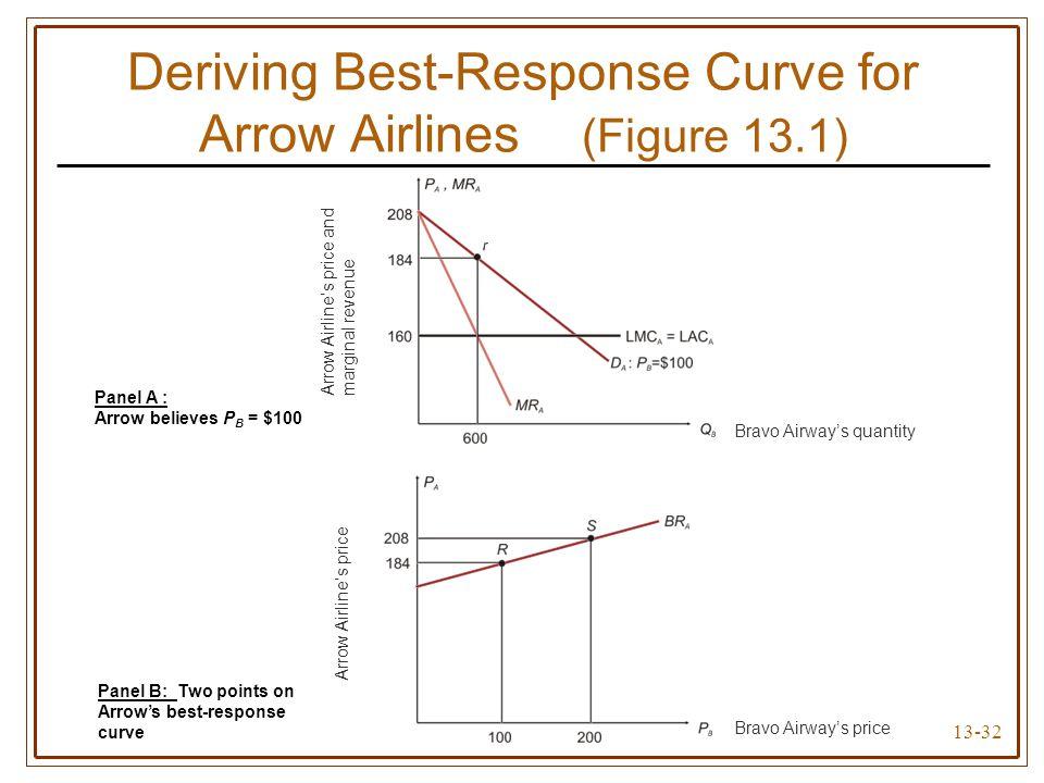 13-32 Deriving Best-Response Curve for Arrow Airlines (Figure 13.1) Bravo Airway's quantity Bravo Airway's price Arrow Airline's price Arrow Airline's