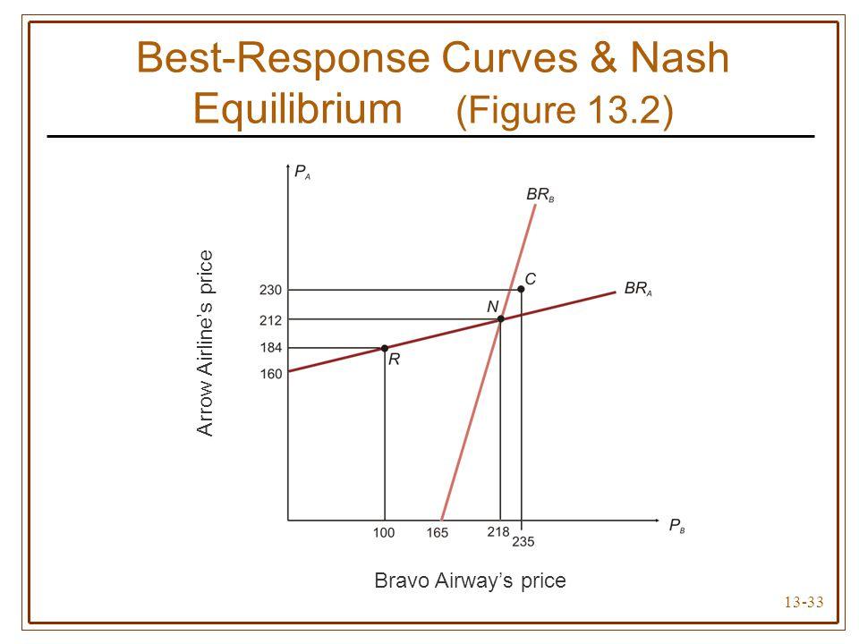 13-33 Best-Response Curves & Nash Equilibrium (Figure 13.2) Bravo Airway's price Arrow Airline's price