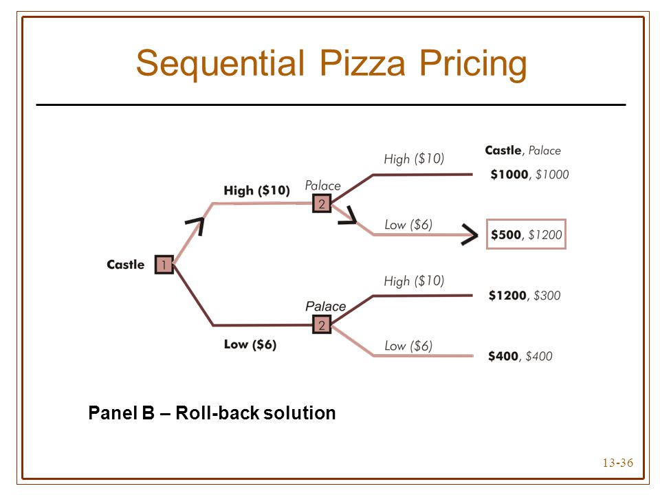 13-36 Sequential Pizza Pricing Panel A – Game tree Panel B – Roll-back solution