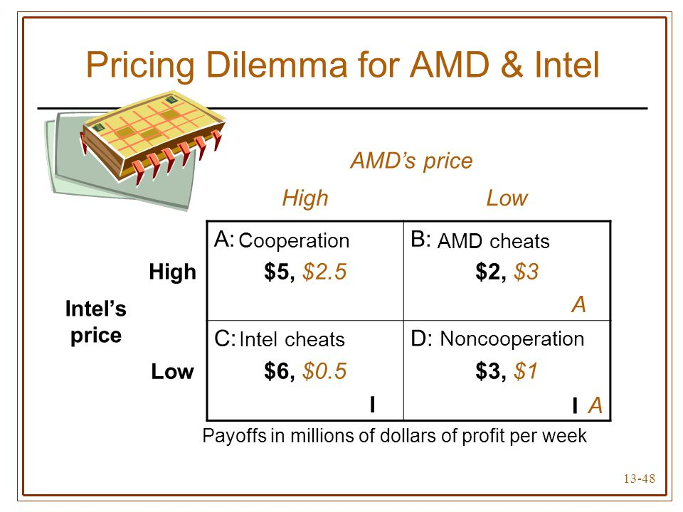 13-48 Pricing Dilemma for AMD & Intel AMD's price HighLow Intel's price High A: $5, $2.5 B: $2, $3 Low C: $6, $0.5 D: $3, $1 I I A A Payoffs in millio