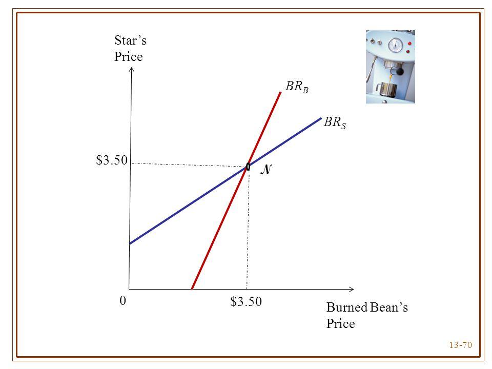 13-70 Star's Price Burned Bean's Price BR B BR S N $3.50 0