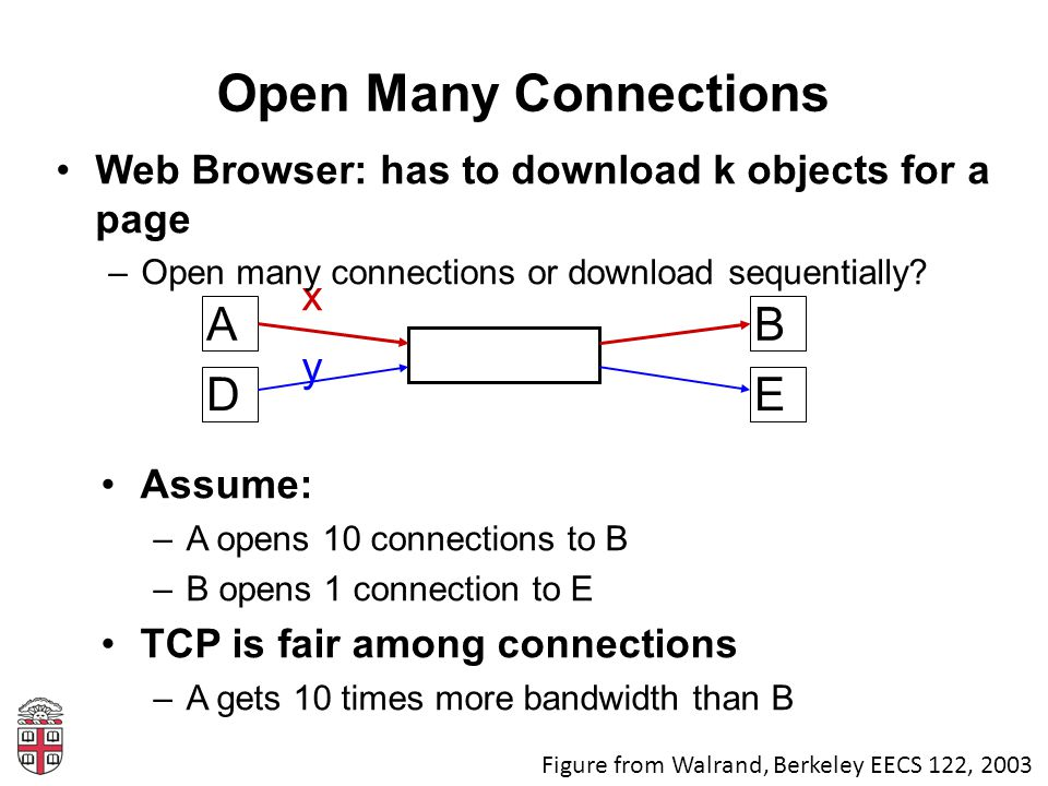 Open Many Connections Assume: –A opens 10 connections to B –B opens 1 connection to E TCP is fair among connections –A gets 10 times more bandwidth th