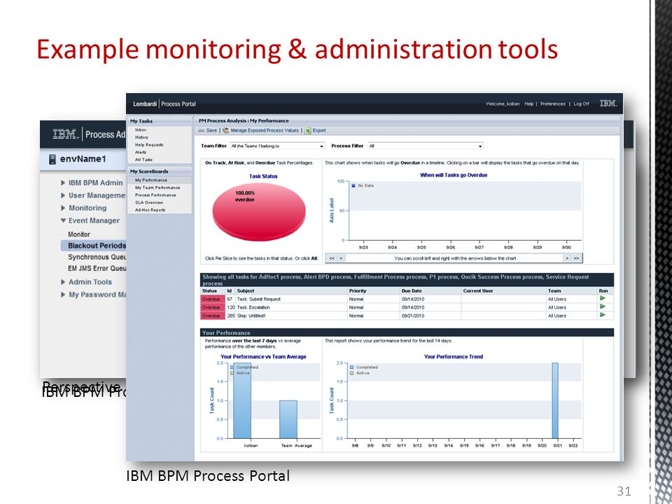 Example monitoring & administration tools 31 IBM BPM Process Admin Console IBM BPM Process Portal Perspective BPMOne