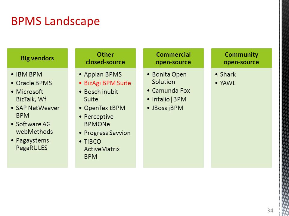 BPMS Landscape 34 Big vendors IBM BPM Oracle BPMS Microsoft BizTalk, Wf SAP NetWeaver BPM Software AG webMethods Pagaystems PegaRULES Other closed-source Appian BPMS BizAgi BPM Suite Bosch inubit Suite OpenTex tBPM Perceptive BPMONe Progress Savvion TIBCO ActiveMatrix BPM Commercial open-source Bonita Open Solution Camunda Fox Intalio|BPM JBoss jBPM Community open-source Shark YAWL