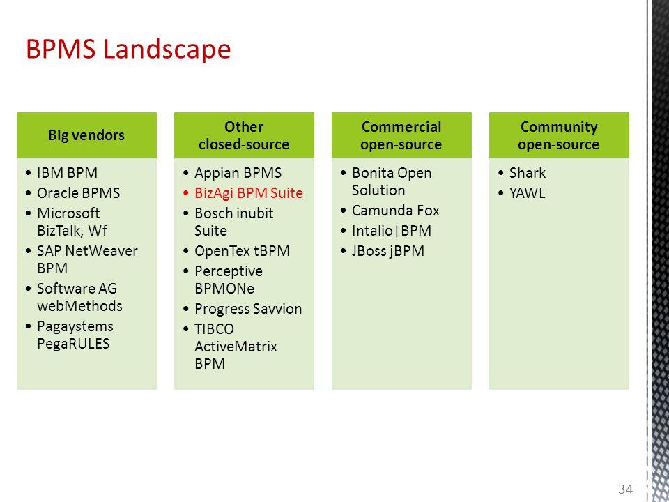 BPMS Landscape 34 Big vendors IBM BPM Oracle BPMS Microsoft BizTalk, Wf SAP NetWeaver BPM Software AG webMethods Pagaystems PegaRULES Other closed-sou