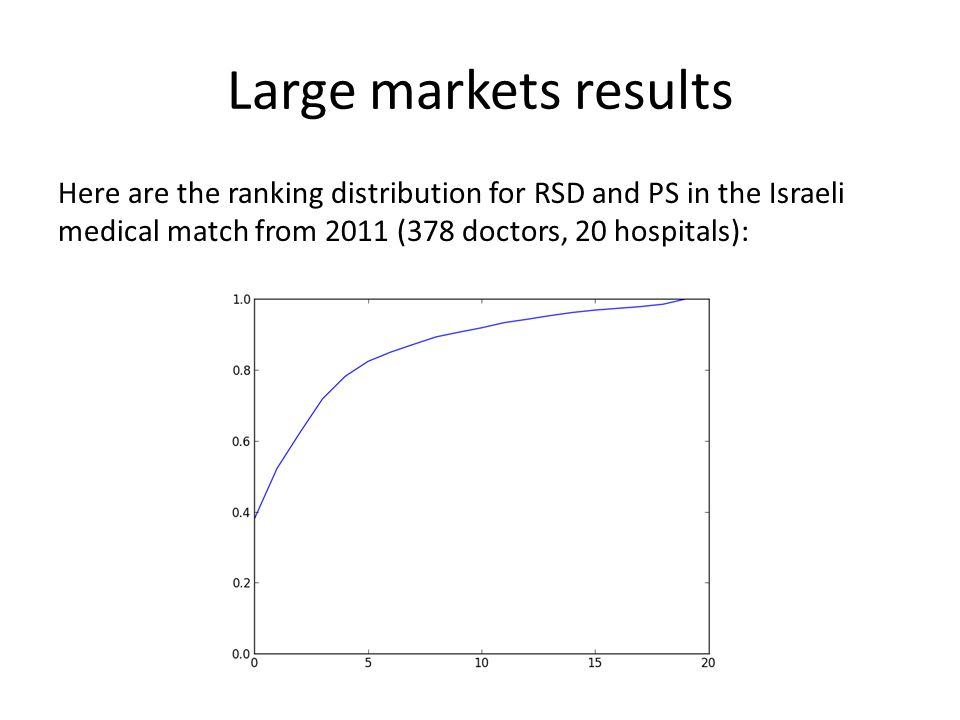 Large markets results Here are the ranking distribution for RSD and PS in the Israeli medical match from 2011 (378 doctors, 20 hospitals):