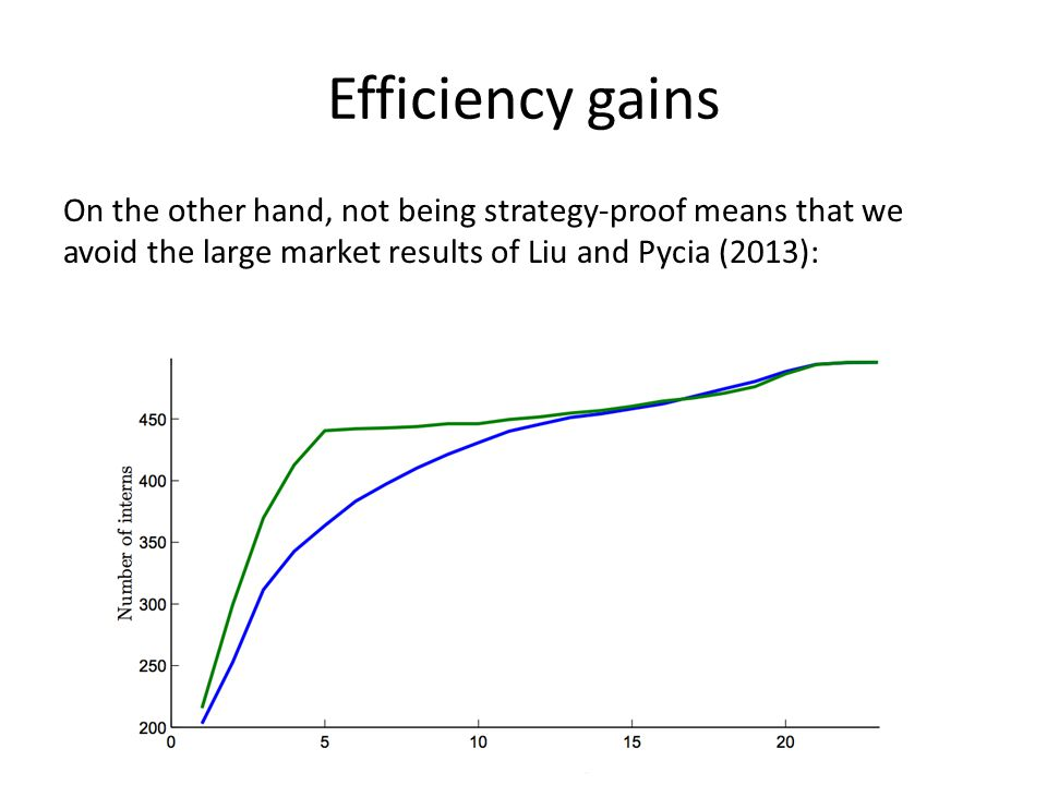 Efficiency gains On the other hand, not being strategy-proof means that we avoid the large market results of Liu and Pycia (2013):