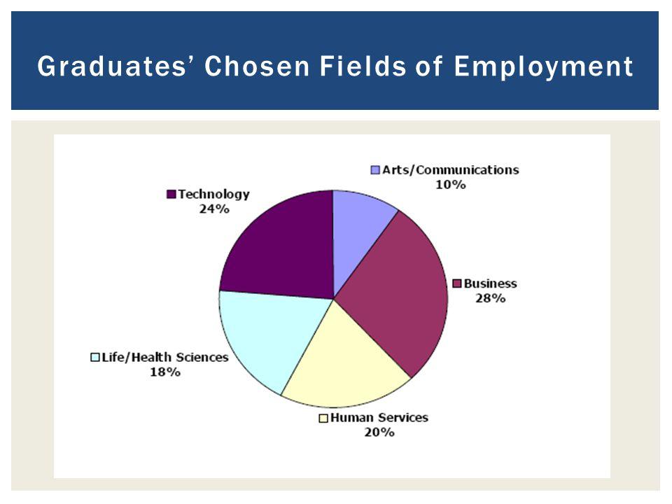 Graduates' Chosen Fields of Employment